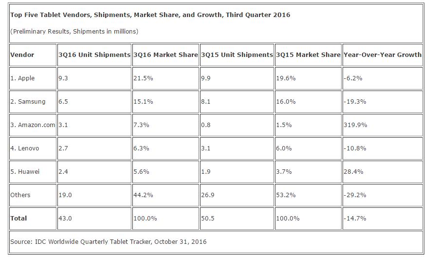 IDC: Hybrids Lead Declining Tablet Market