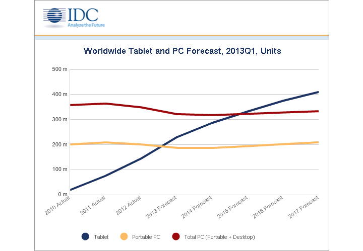 IDC: Tablets to Surpass PCs by 2015