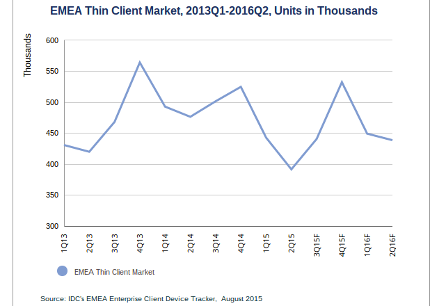 IDC thin clients forecast