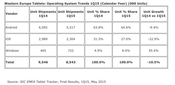 IDC Q1 2015 W. Europe Tablets