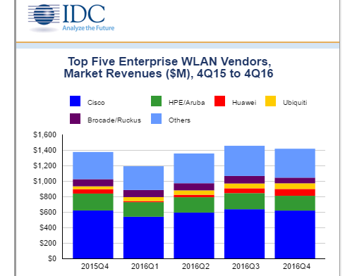 IDC: Weaker Q4 for WLAN Market