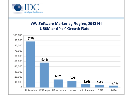 IDC on Enterprise Software Drivers