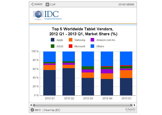 IDC: Tablet Market