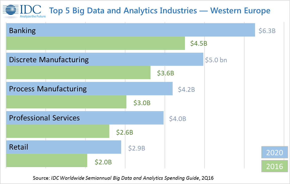IDC: Banking, Manufacturing Drive Big Data and Analytics