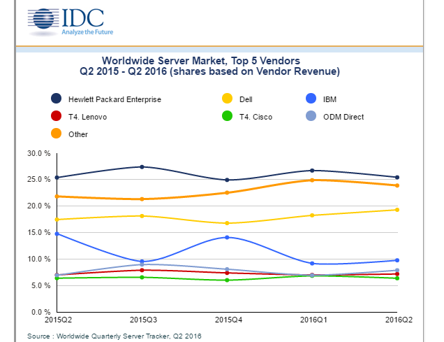 IDC: Server Revenues Flat as High-End Servers Decline