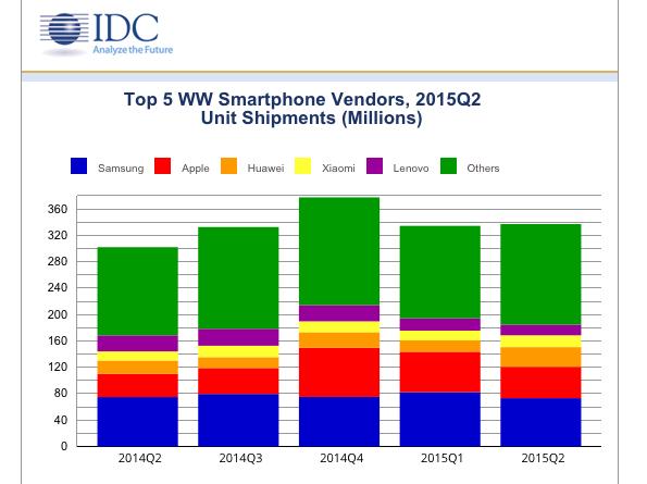 IDC Q2 2015 smartphones