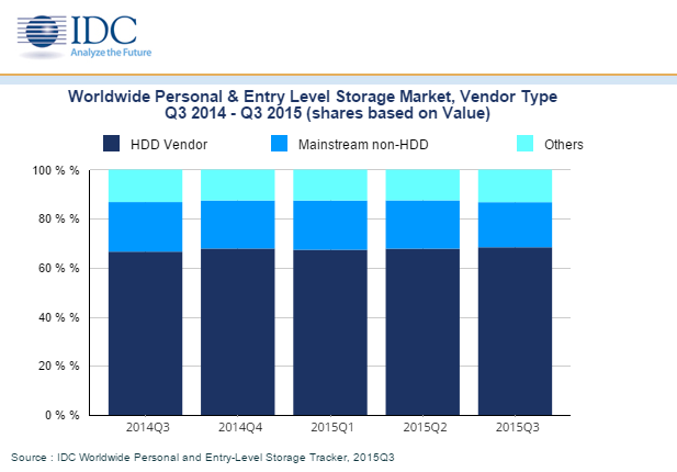 IDC: Personal, Entry-Level Storage Shrink in Q3
