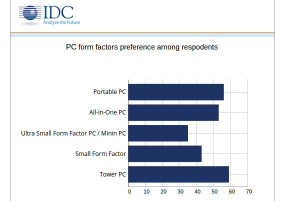 IDC survey results