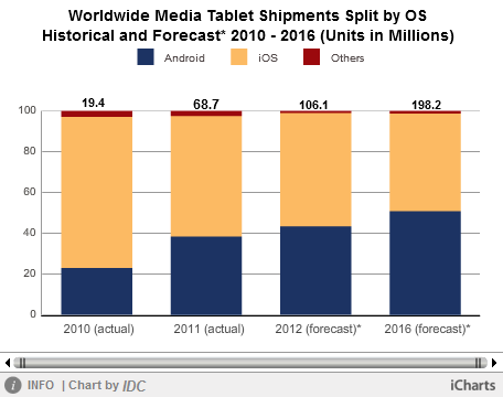 IDC Tablet chart