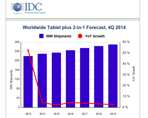IDC forecast tablets