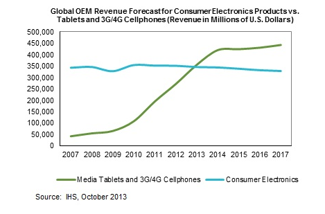 IHS: Smartphones, Tablet Revenues to Exceed All CE