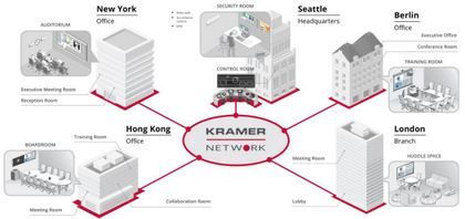Kramer vs Kramer – Meet the AV Over IP Network