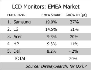 LCD Monitor Market Up 20% In EMEA