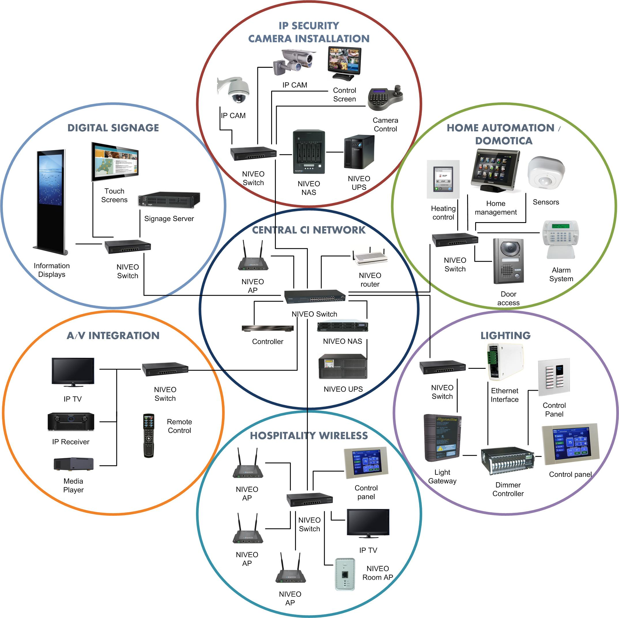 ip networking Tcp/ip is a routable protocol that is suitable for connecting dissimilar systems ( such as microsoft windows and unix) in heterogeneous networks, and it is the.