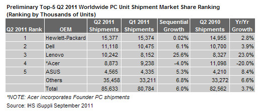 PC Market Recovers in Q2