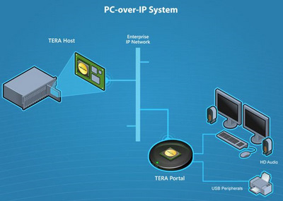 Teradici's PC-over-IP technology keeps large video and animation files in the server room and off the desktop