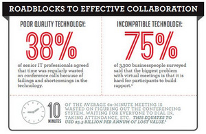 Communication Technologies Fall Short of Current Collaboration Demands