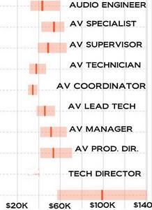 What do AV Staff Get Paid?