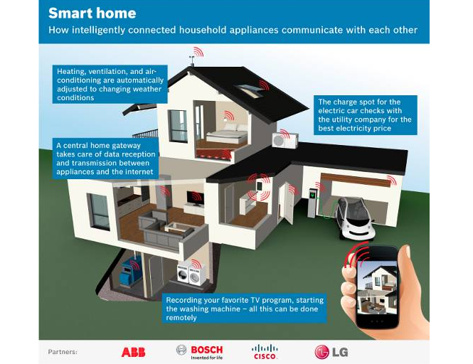 ABB, Bosch, Cisco, LG Team Up in Home Automation