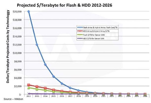 Flash and HDD