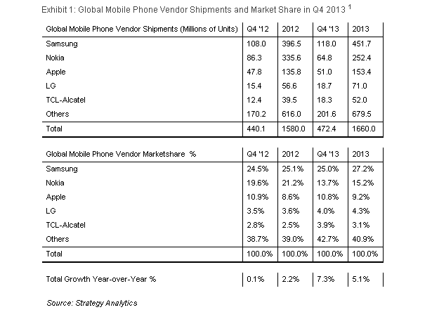 Strategy Analytics: Samsung Dominates Mobile Market