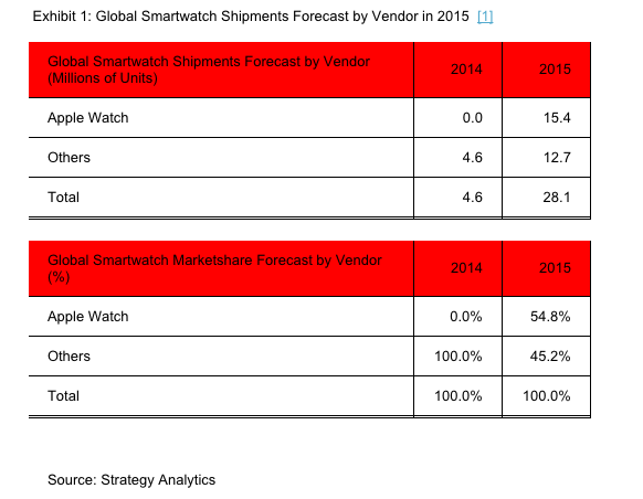 Strategy Analytics: Apple, Smartwatch Leader
