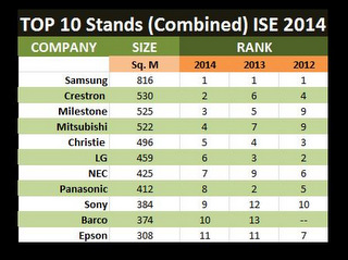 Who Had the Largest Stands at ISE 2014?