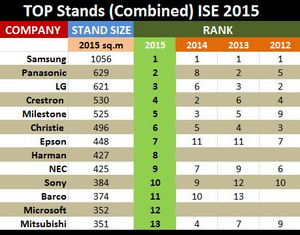 Who Had the Biggest Stands at ISE 2015?