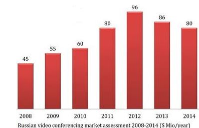 Russian Video Conferencing Market Drops 7%