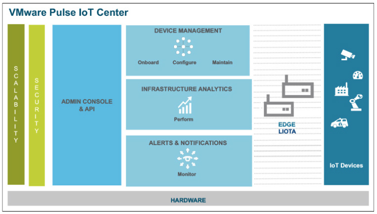 VMwareiot