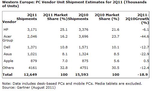 Gartner: W. Europe's PC Market Declines Further