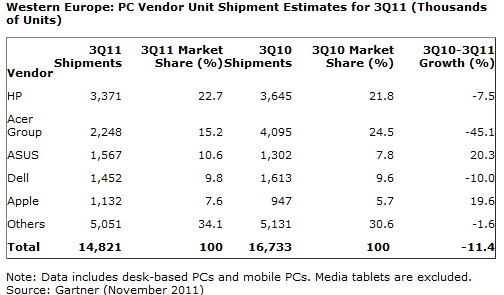 Gartner: W. Europe PC Shipments Down -11.4%