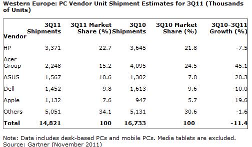 Gartner: W. Europe PC Shipments Down -11.4%