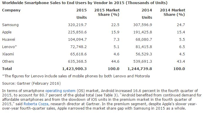 Gartner smartphone sales 2015