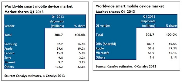 Canalys: Android Dominates Smart Mobile Devices