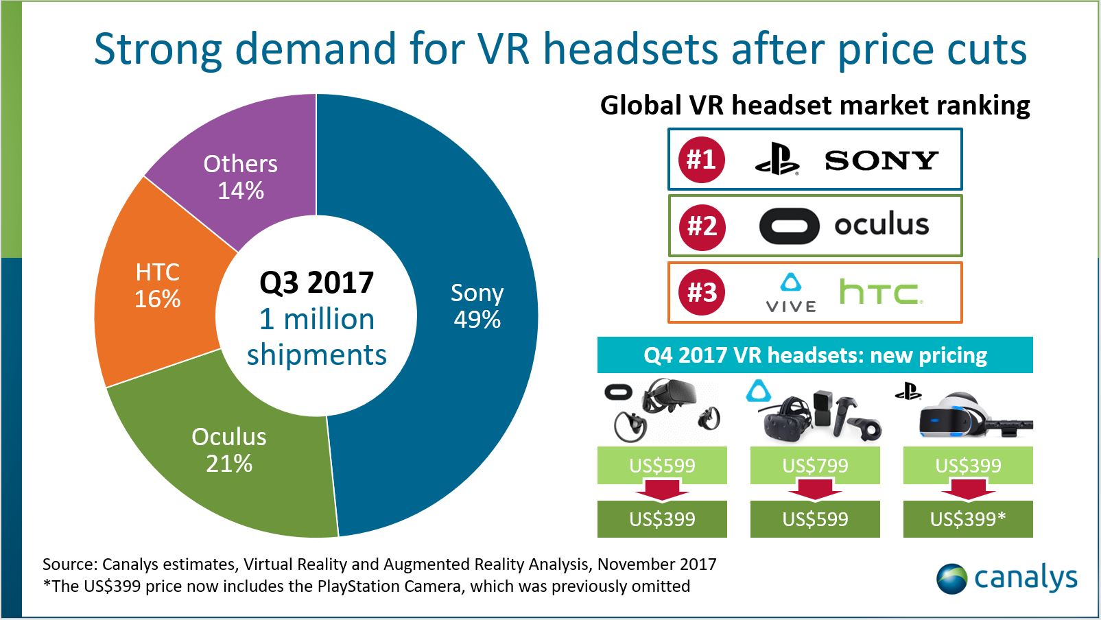 Canalys: VR Headset Shipments Reach 1m