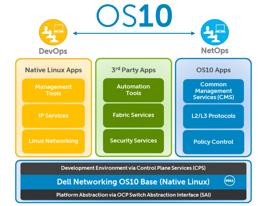 Dell Opens Networking With OS10