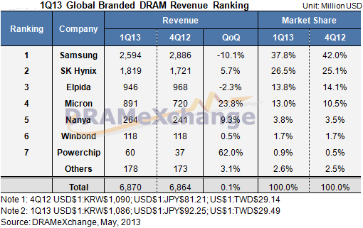 Trendforce: DRAM Prices Rebound in Q1 2013