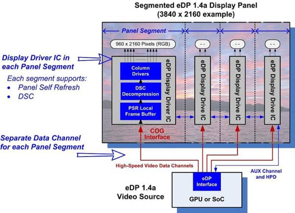 Embedded DisplayPort Reaches 1.4a
