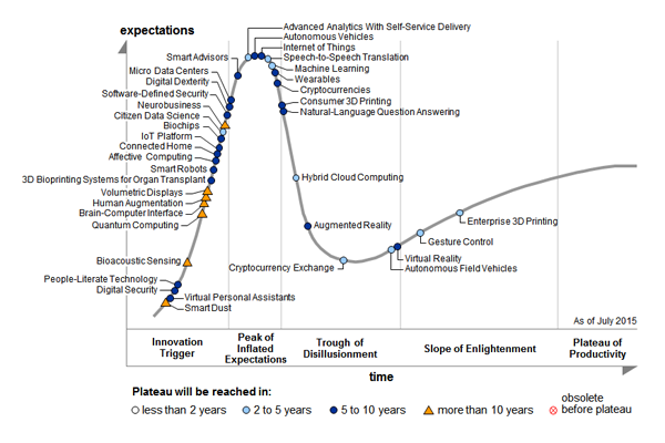 "Gartner's ""Hype Cycle for Emerging Technologies, 2015"