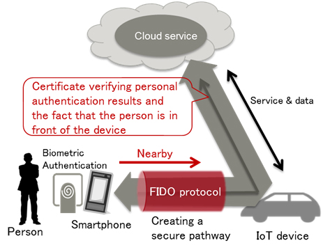Fujitsu Uses Smartphones to Secure Cloud on IoT Devices