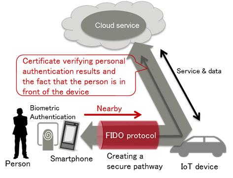 Fujitsu IoT Security