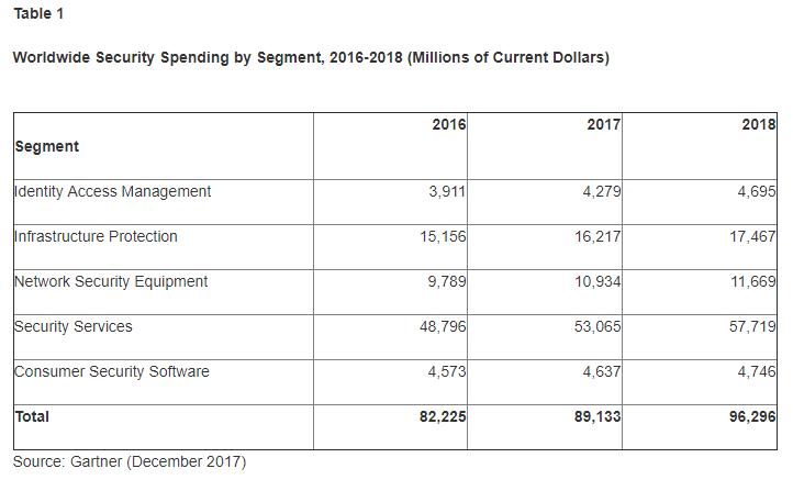 Gartner: 2018 Security Spending to Reach $96bn