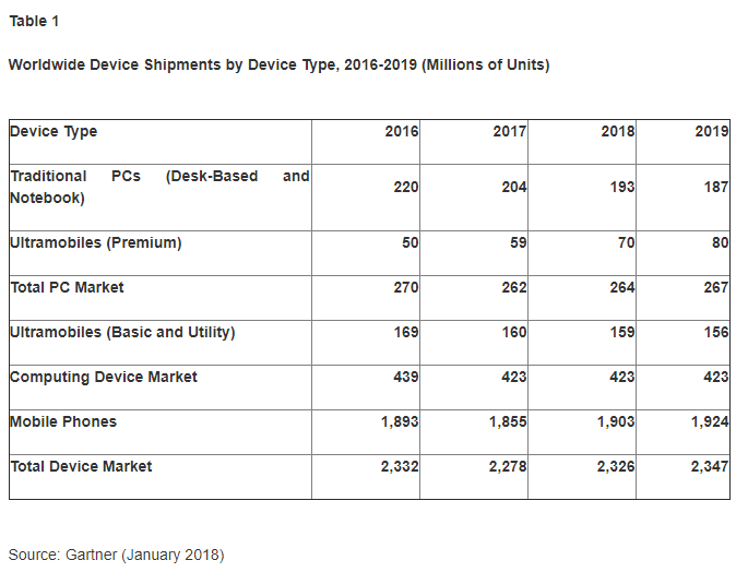 Gartner: Device Shipments to Increase 2.1% in 2018