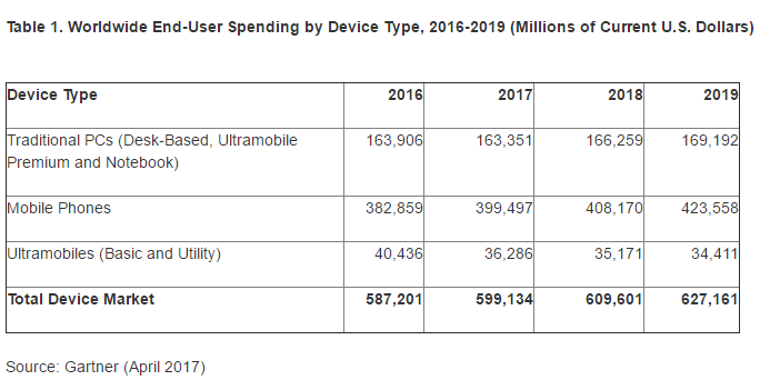 Gartner: Spending on Devices Up, Shipments Flat