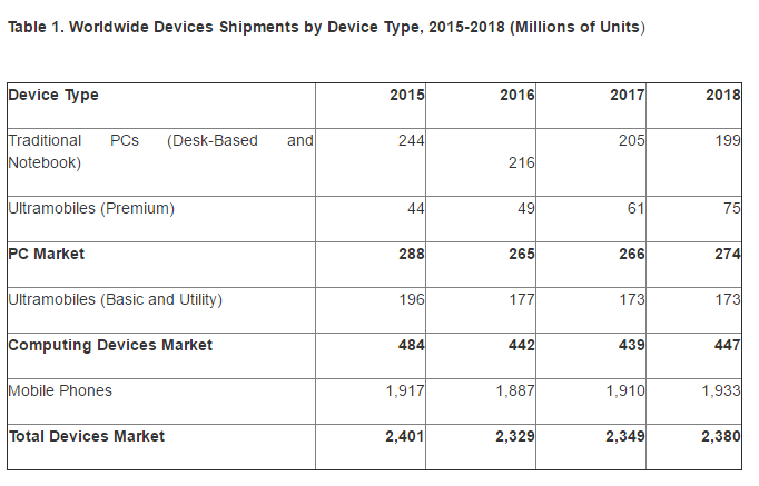 Gartner: Device Shipments to Decline Again