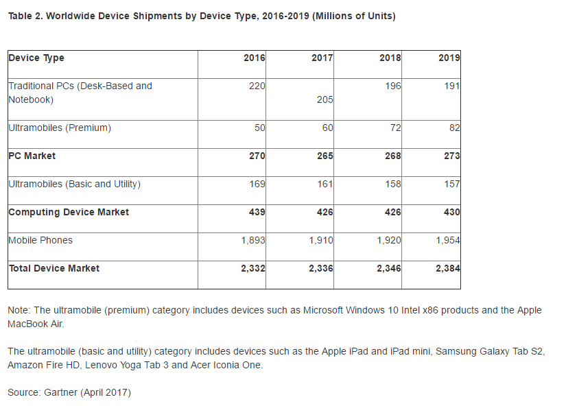 Gartner device shipments
