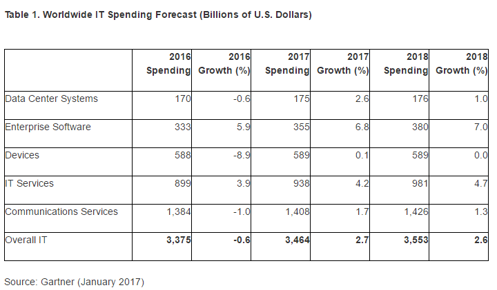 Gartner: IT Spending Grows 2.7% in 2017