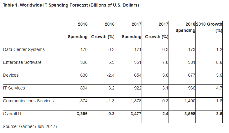 Gartner IT Spending