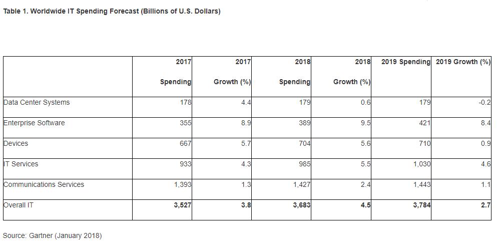 Gartner: IT Spending Totals $3.7 Trillion in 2018